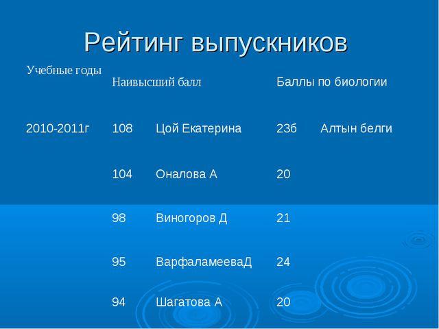 Рейтинг выпускников Учебные годыНаивысший баллБаллы по биологии 2010-2011г...