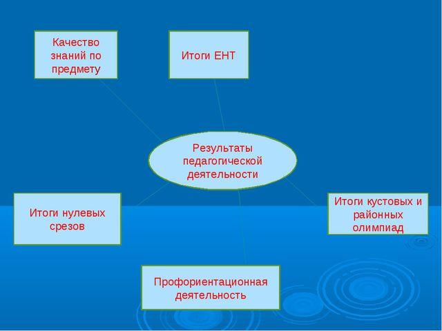 Результаты педагогической деятельности Качество знаний по предмету Итоги ЕНТ...