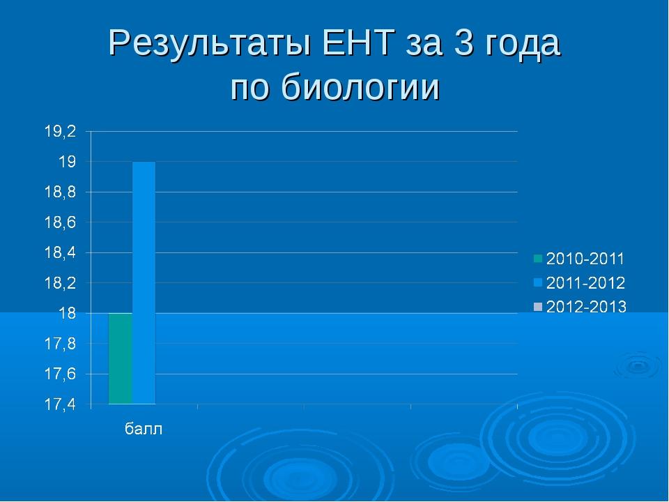 Результаты ЕНТ за 3 года по биологии