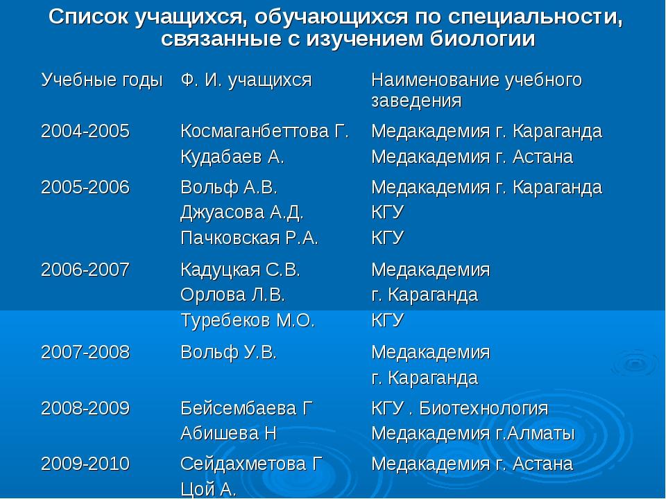 Список учащихся, обучающихся по специальности, связанные с изучением биологии...