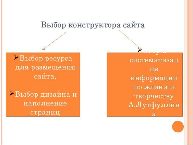 Выбор конструктора сайта Выбор ресурса для размещения сайта, Выбор дизайна и...