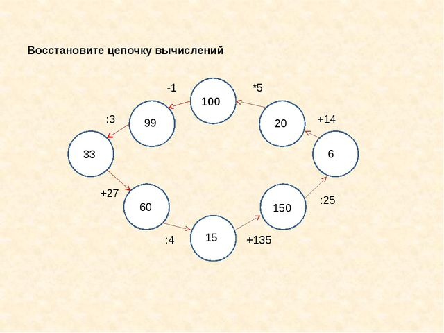 Восстановите цепочку вычислений 100 -1 :3 +27 :4 +135 :25 +14 *5 99 33 60 15...