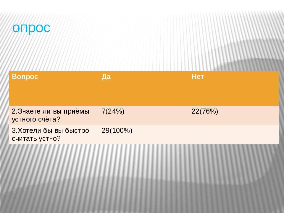 опрос Вопрос Да Нет 2.Знаете ли вы приёмы устного счёта? 7(24%) 22(76%) 3.Хот...