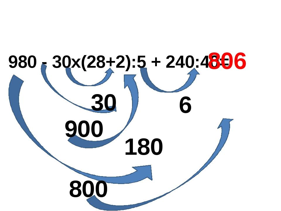 980 - 30х(28+2):5 + 240:40= 900 6 180 30 800 806