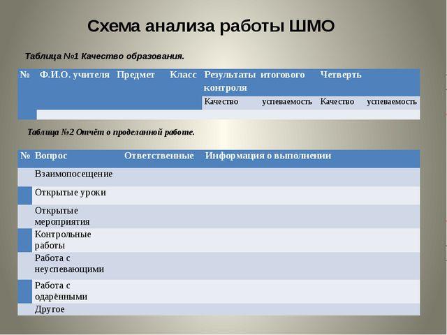 Схема анализа работы ШМО Таблица №1 Качество образования. Таблица №2 Отчёт о...