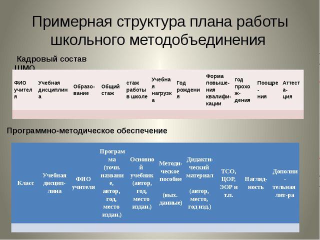 Примерная структура плана работы школьного методобъединения Кадровый состав Ш...