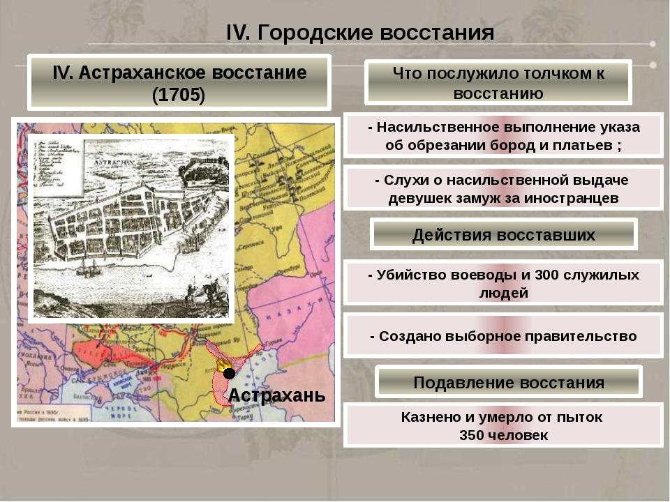V. Движение старообрядцев Реформа церкви (1653) расколола общество на сторонн...