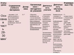 Этапы урока Содержание учебного материала Дозировка Организационно – методиче