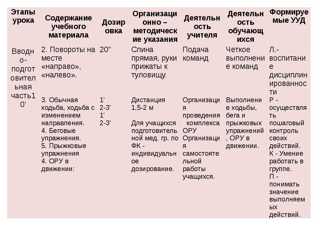 Этапы урока Содержание учебного материала Дозировка Организационно – методиче...