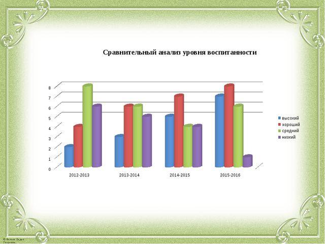 Сравнительный анализ уровня воспитанности © Фокина Лидия Петровна