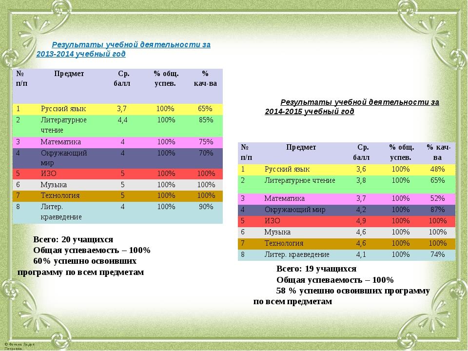 Результаты учебной деятельности за 2013-2014 учебный год Результаты учебной д...