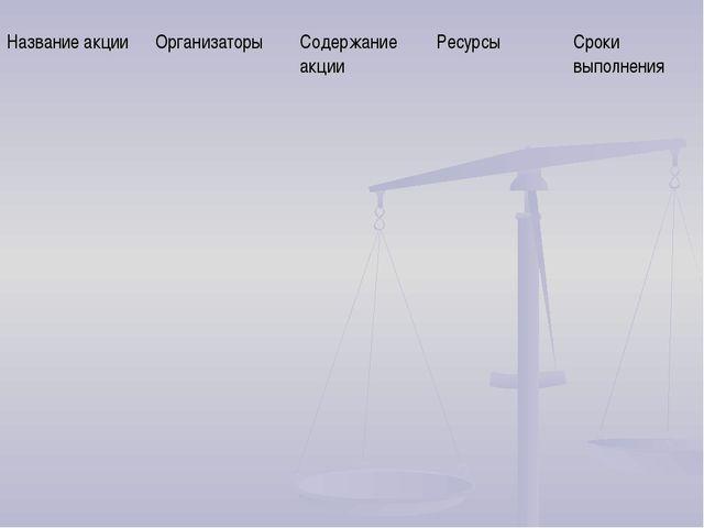 Название акцииОрганизаторыСодержание акцииРесурсыСроки выполнения