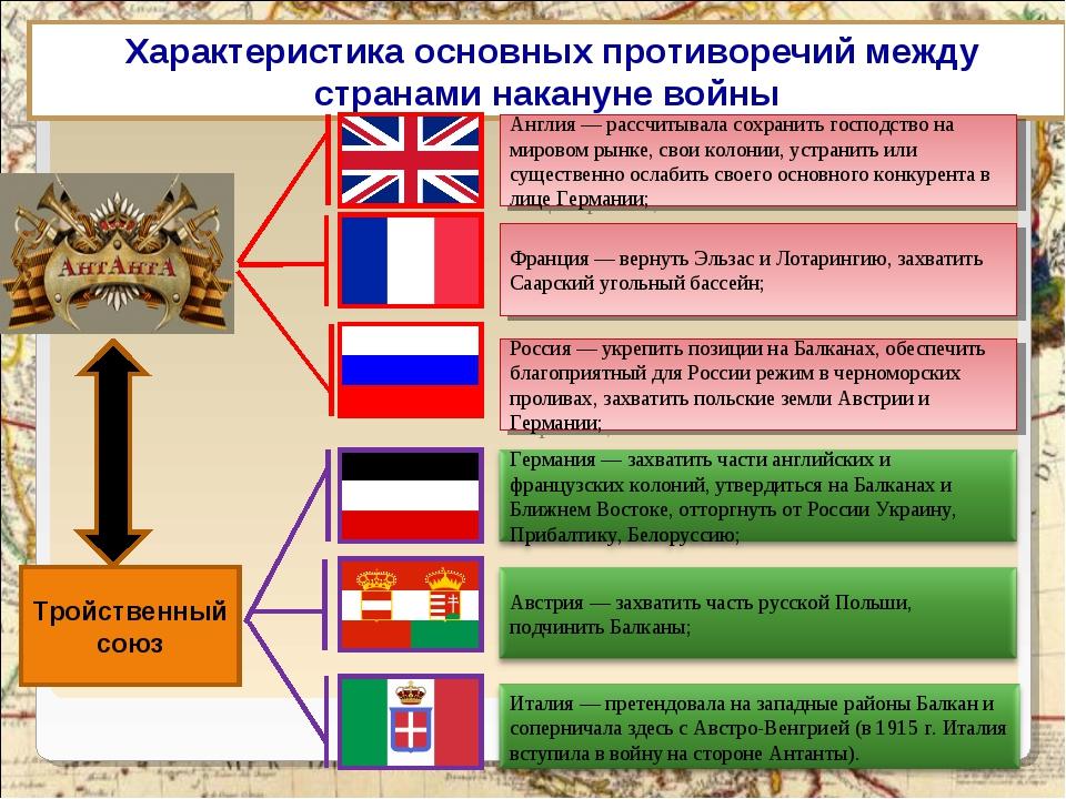Характеристика основных противоречий между странами накануне войны Тройствен...