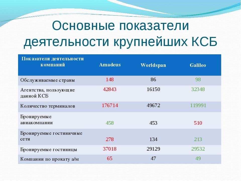 Основные показатели деятельности крупнейших КСБ Показатели деятельности компа...