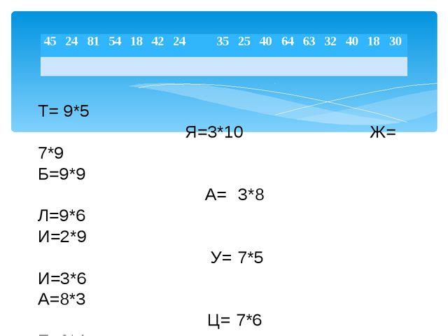 Т= 9*5 Я=3*10 Ж= 7*9 Б=9*9 А= 3*8 Л=9*6 И=2*9 У= 7*5 И=3*6 А=8*3 Ц= 7*6 Е=8*...