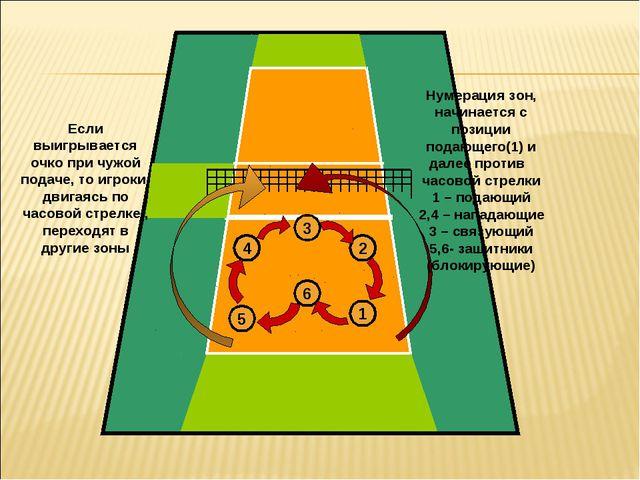 4 3 2 5 6 1 Нумерация зон, начинается с позиции подающего(1) и далее против ч...