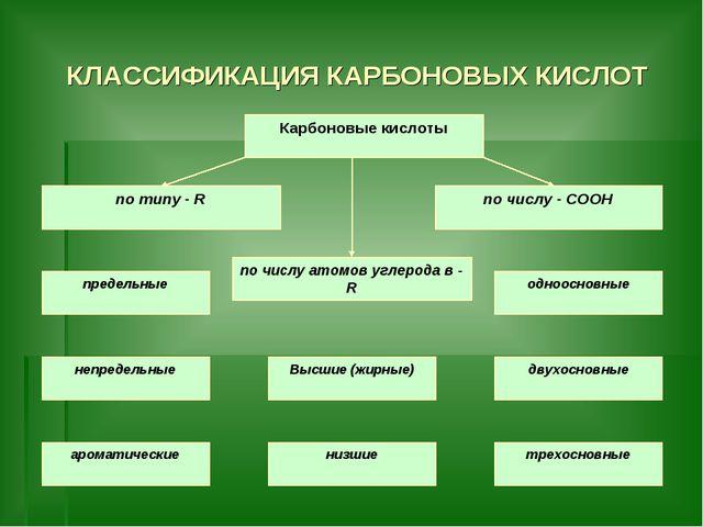КЛАССИФИКАЦИЯ КАРБОНОВЫХ КИСЛОТ Карбоновые кислоты по типу - R по числу - COO...