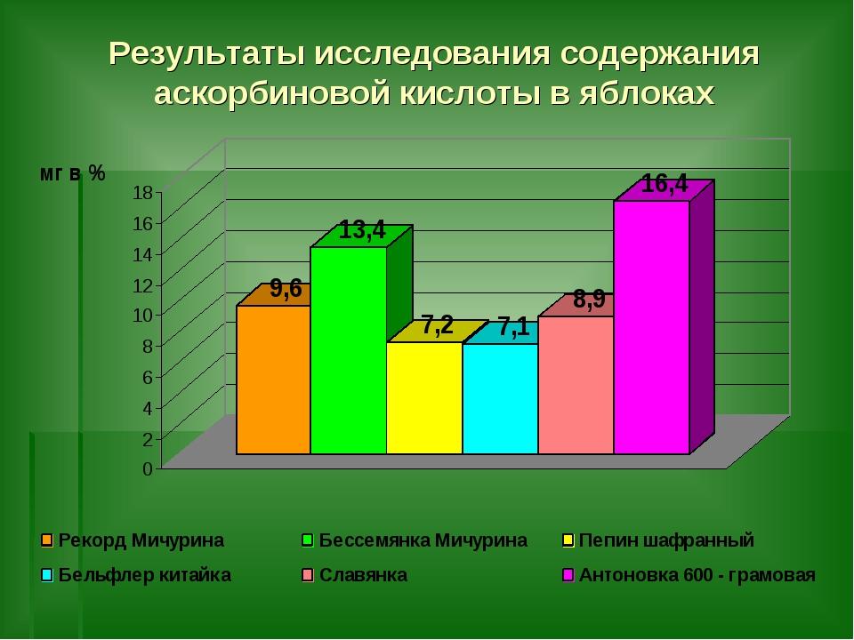 Результаты исследования содержания аскорбиновой кислоты в яблоках