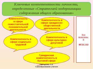 Ключевые компетентности личности, определенные «Стратегией модернизации соде