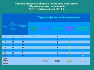 Уровень физической подготовки всех участников «Президентских состязаний» МОУ