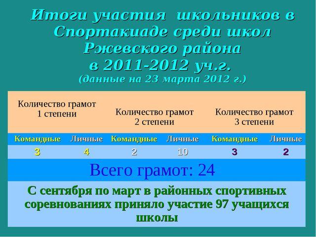 Итоги участия школьников в Спортакиаде среди школ Ржевского района в 2011-201...