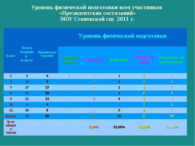 Уровень физической подготовки всех участников «Президентских состязаний» МОУ...