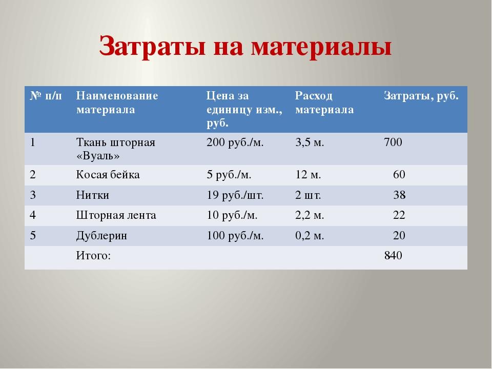 Затраты на материалы №п/п Наименование материала Цена за единицуизм.,руб. Рас...