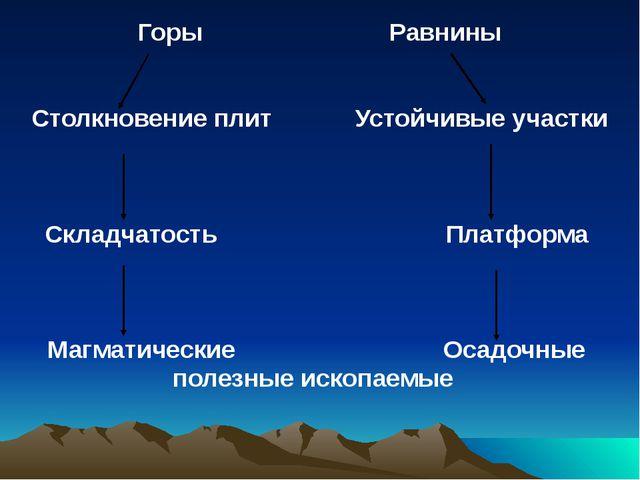 Горы Равнины Столкновение плит Устойчивые участки Складчатость Платформа Магм...