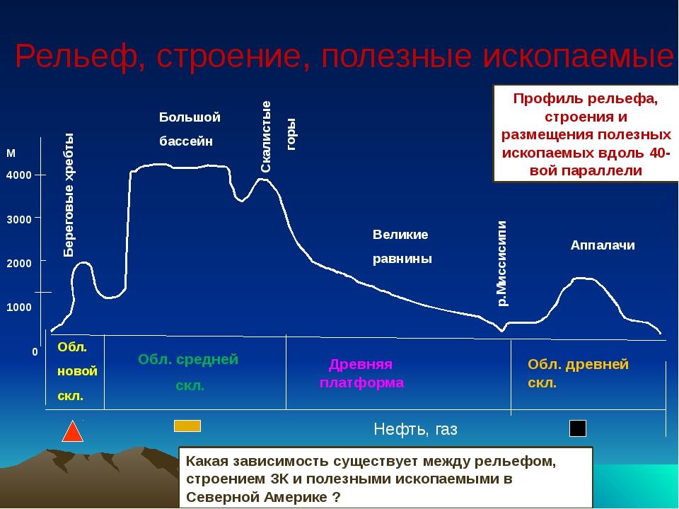Рельеф, строение, полезные ископаемые М 4000 3000 2000 1000 0 Береговые хребт...