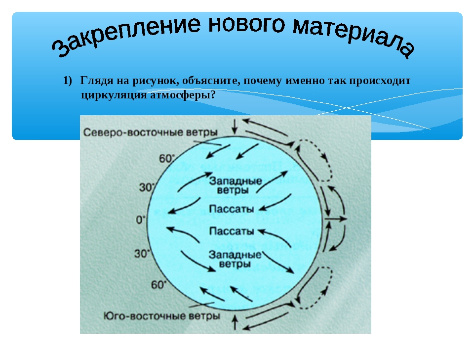 Глядя на рисунок, объясните, почему именно так происходит циркуляция атмосферы?