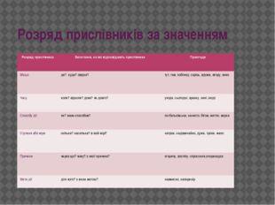 Розряд прислівників за значенням Розряд прислівника Запитання, на які відпові