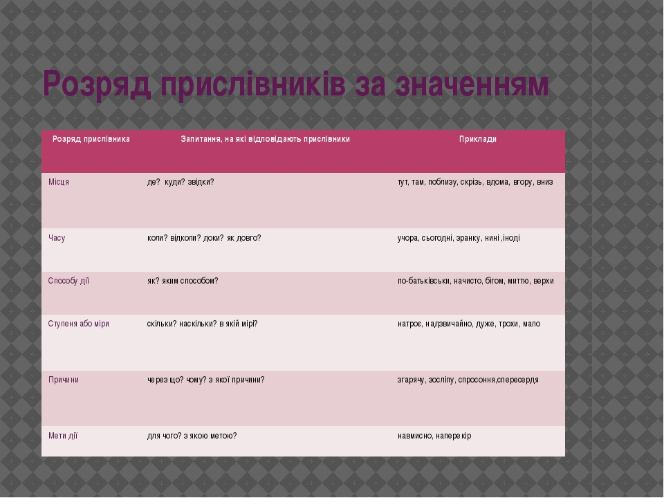 Розряд прислівників за значенням Розряд прислівника Запитання, на які відпові...