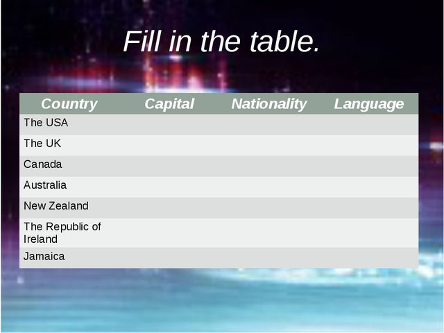 Fill in the table. Country Capital Nationality Language The USA TheUK Canada...