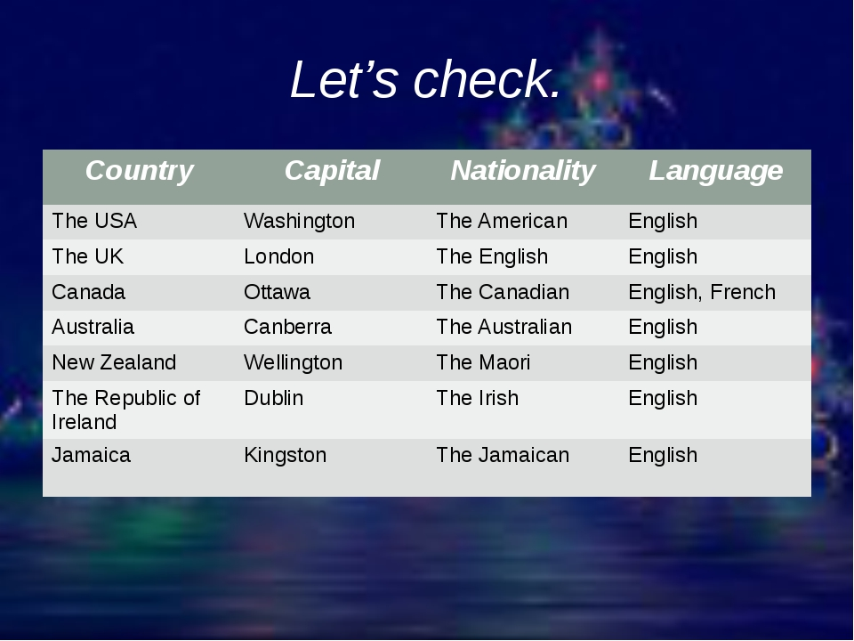 Let's check. Country Capital Nationality Language The USA Washington The Amer...