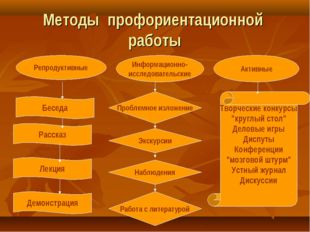 Методы профориентационной работы Репродуктивные Информационно- исследовательс