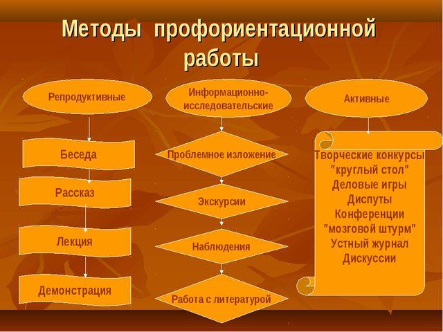 Методы профориентационной работы Репродуктивные Информационно- исследовательс...
