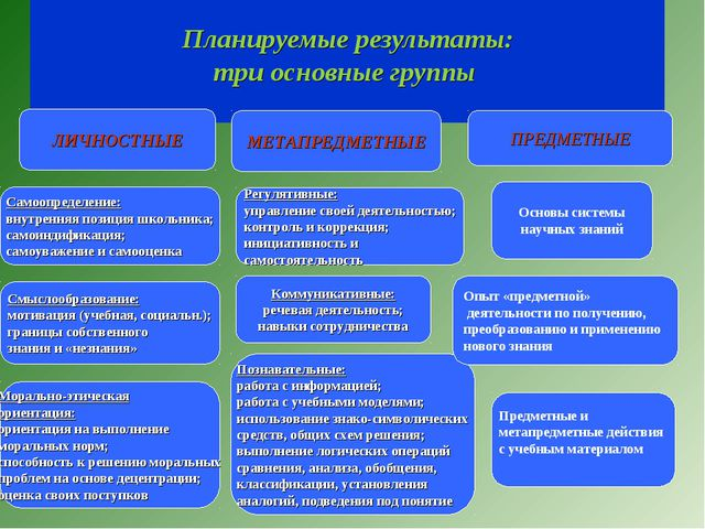 Планируемые результаты: три основные группы ЛИЧНОСТНЫЕ Самоопределение: внут...