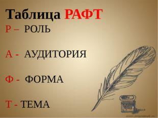 Таблица РАФТ Р – РОЛЬ А - АУДИТОРИЯ Ф - ФОРМА Т - ТЕМА