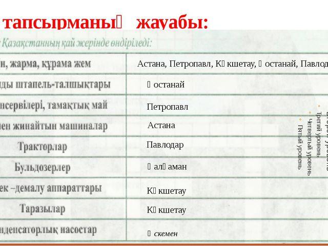 4 тапсырманың жауабы: Астана, Петропавл, Көкшетау, Қостанай, Павлодар. Қостан...