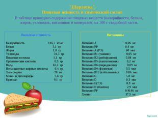 """""""Шарлотка"""". Пищевая ценность и химический состав В таблице приведено содержа"""