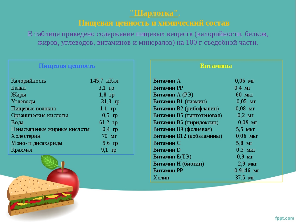 """""""Шарлотка"""". Пищевая ценность и химический состав В таблице приведено содержа..."""