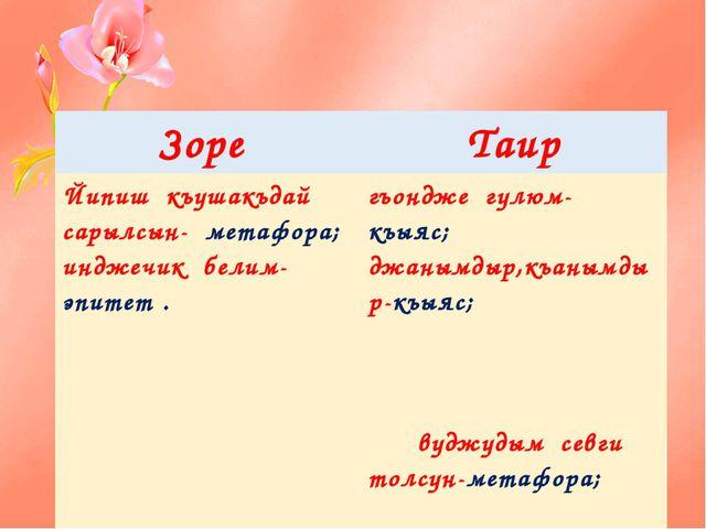 Зоре Таир Йипишкъушакъдайсарылсын-метафора; инджечикбелим-эпитет . гъонджегу...