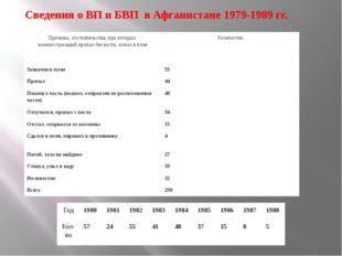 Сведения о ВП и БВП в Афганистане 1979-1989 гг. Причины, обстоятельства, пр