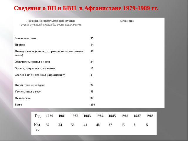 Сведения о ВП и БВП в Афганистане 1979-1989 гг. Причины, обстоятельства, пр...