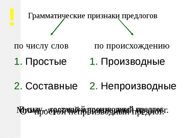 Грамматические признаки предлогов по числу слов по происхождению 1. Простые 2...