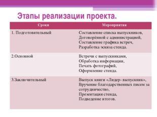 Этапы реализации проекта. СрокиМероприятия 1. ПодготовительныйСоставление с