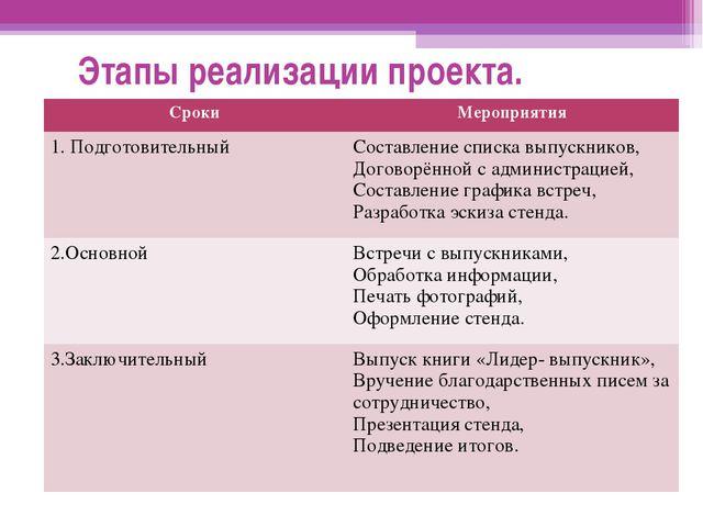 Этапы реализации проекта. СрокиМероприятия 1. ПодготовительныйСоставление с...