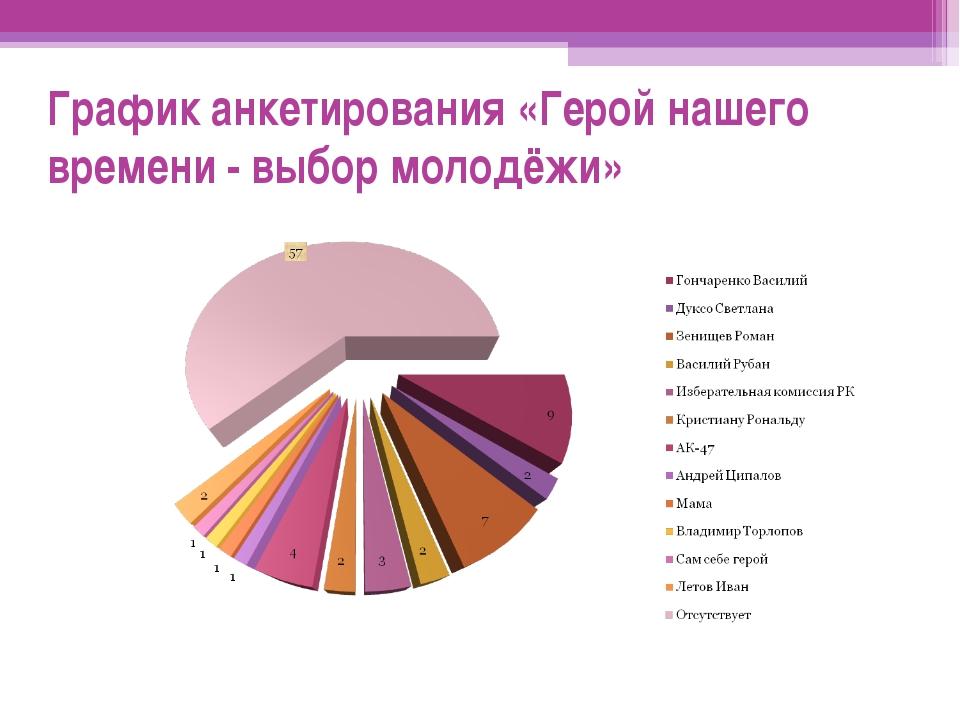 График анкетирования «Герой нашего времени - выбор молодёжи»