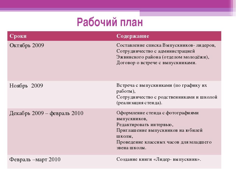 Рабочий план СрокиСодержание Октябрь 2009Составление списка Выпускников- ли...