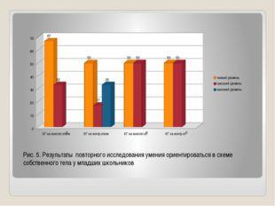 Рис. 5. Результаты повторного исследования умения ориентироваться в схеме со
